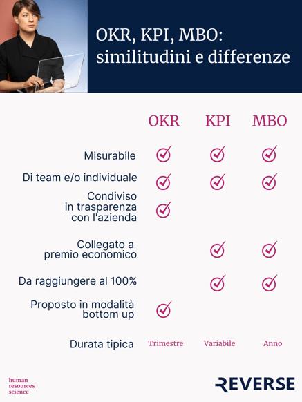 OKR, KPI, MBO similitudini e differenze